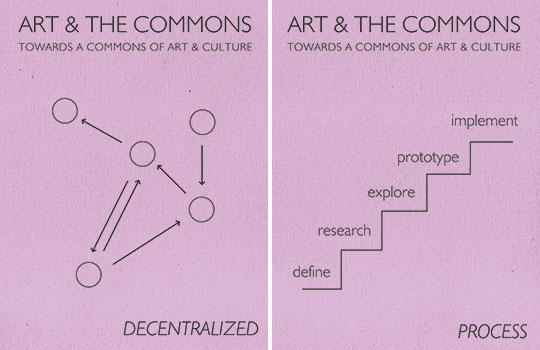 Towards A Commons of Art & Culture (posters)